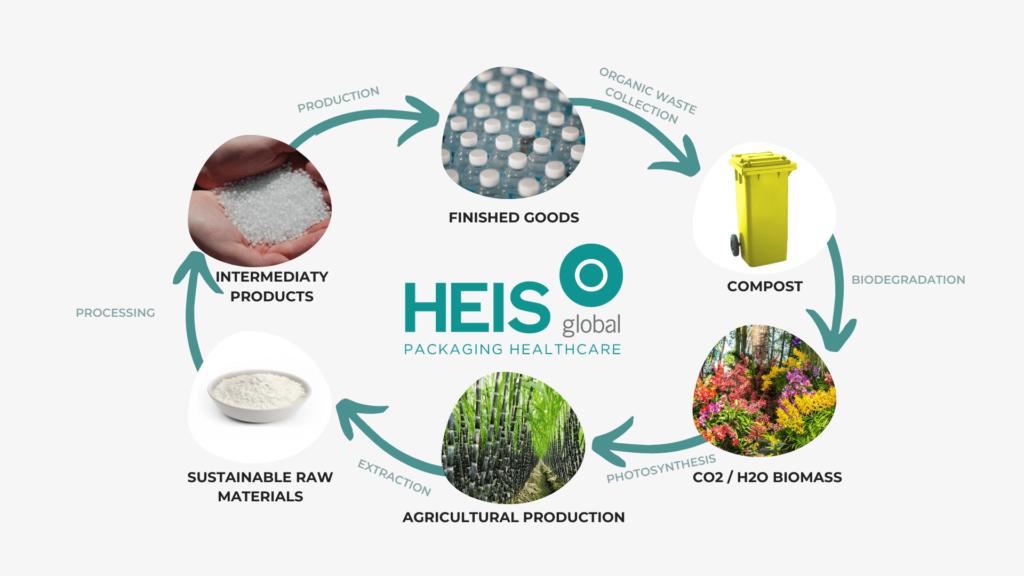 The HEIS PLA Bottle circular economy infographic.